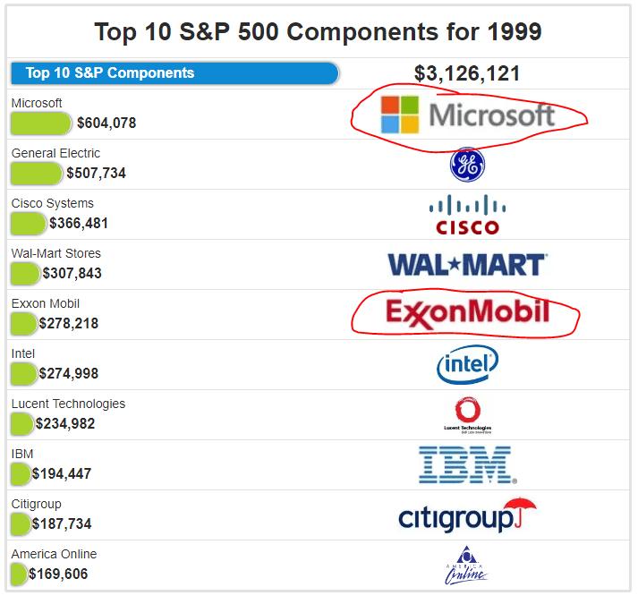 7 top 10 1999