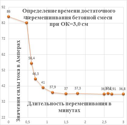 Требования к БСУ выполняющего производство конструкционного бетона для российской технологической линии безопалубочного  виброформования