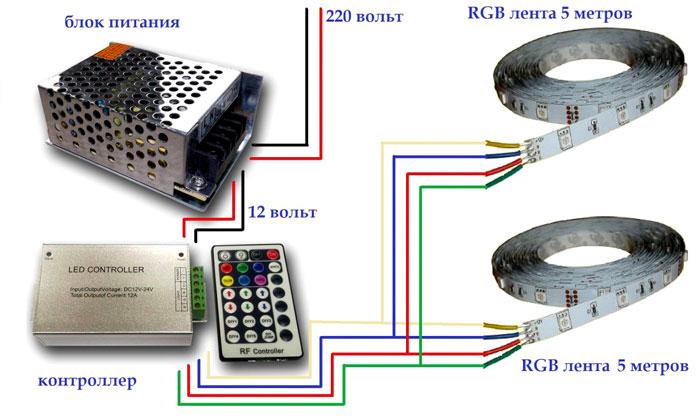 コントローラを介してRGBLEDストリップを接続する
