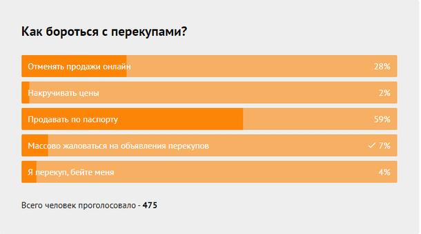 DNS survey