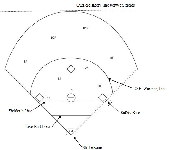 Pin Softball Diamond Diagram on Pinterest