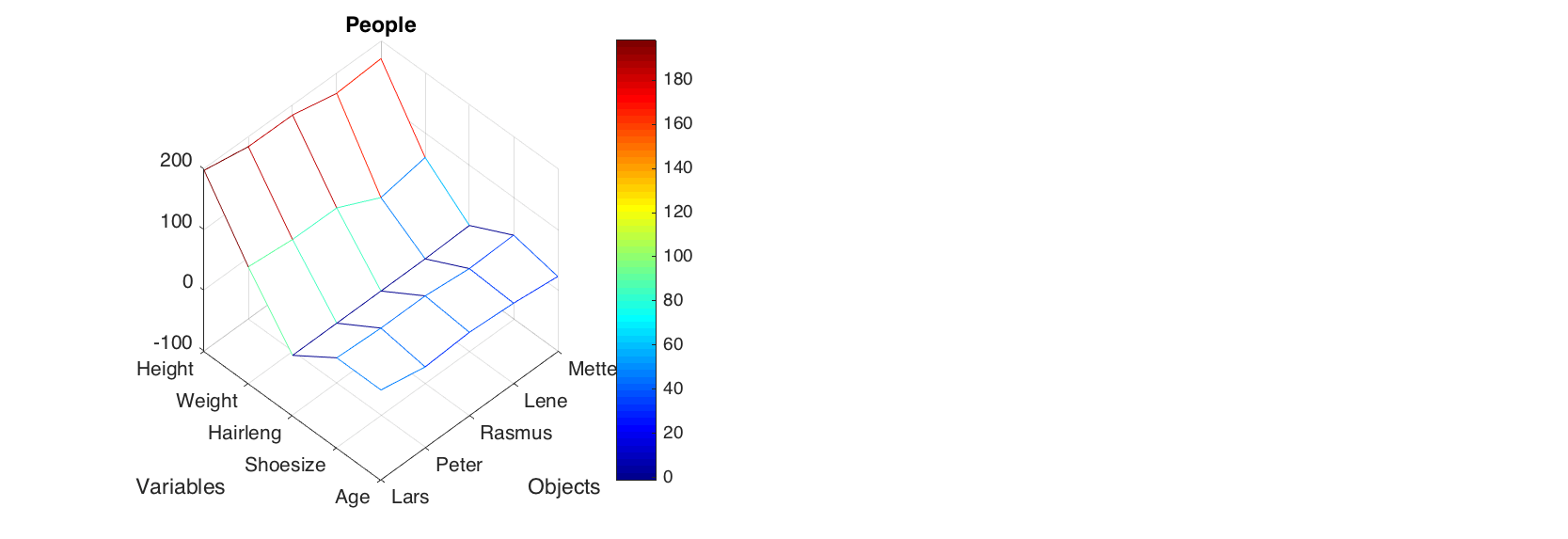 Simple plots · Getting started with mdatools for MATLAB