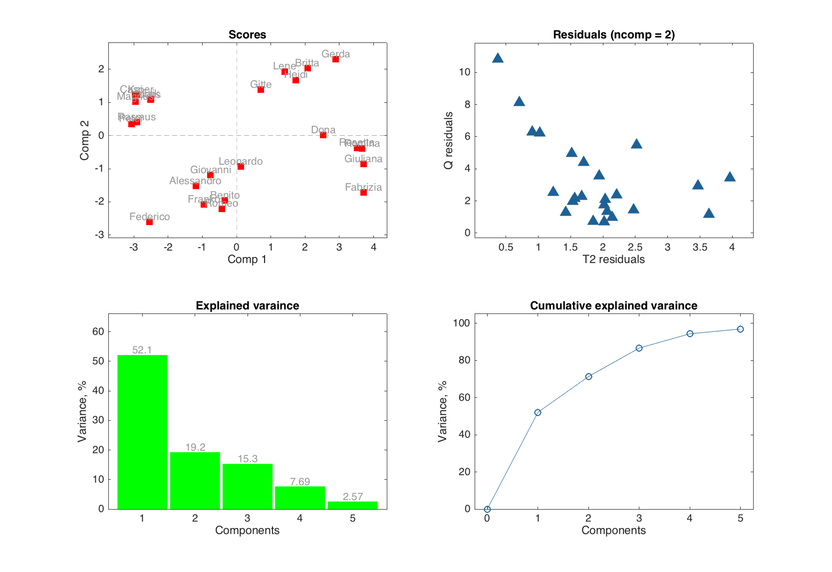 Principal Component Analysis · Getting started with mdatools for MATLAB