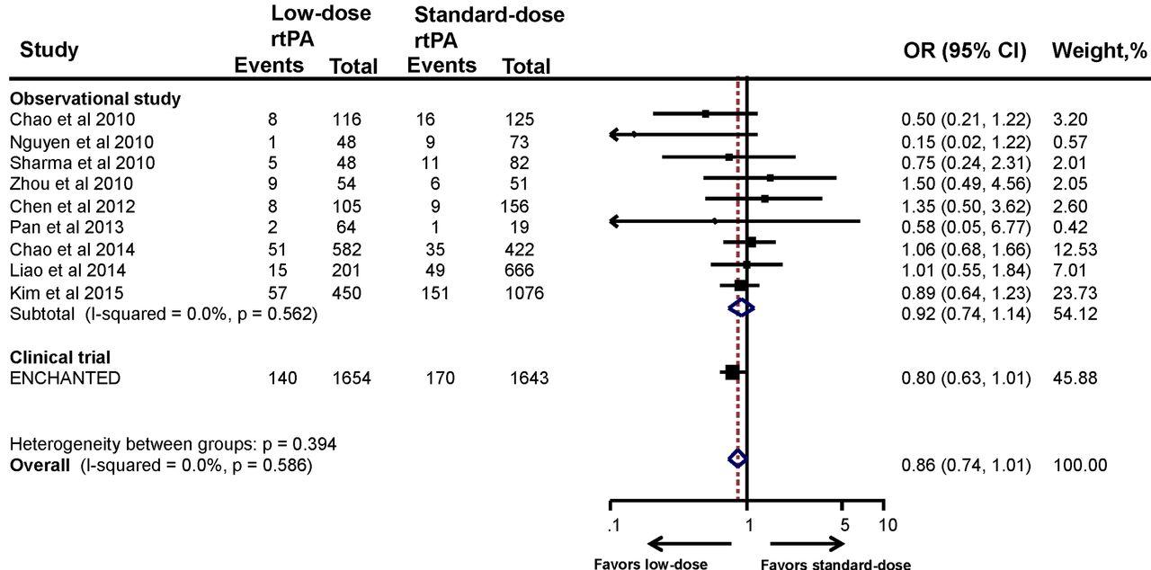 Current status of intravenous tissue plasminogen activator