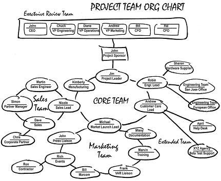Agile Process Diagram, Agile, Free Engine Image For User