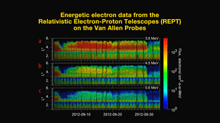 This graph shows energetic electron data gathered by the Relativistic Electron-Proton Telescope (REPT) instruments, on the twin Van Allen Probes satellites in eccentric orbits around the Earth, from Sept. 1, 2012 to Oct. 4, 2012 (horizontal axis). It shows three discrete energy channels (measured in megaelectron volts, or MeV). The third belt region (in yellow) and second slot (in green) are highlighted, and exist up until a coronal mass ejection (CME) destroys them on Oct. 1. The vertical axis in each is L*, effectively the distance in Earth radii at which a magnetic field line crosses the magnetic equatorial plane. Credit: LASP