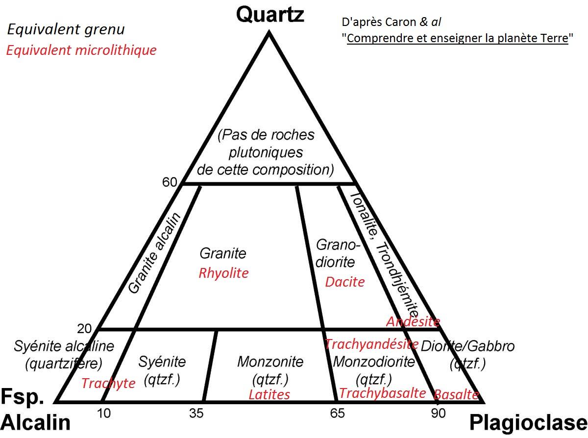 Diagramme Granite Basalte