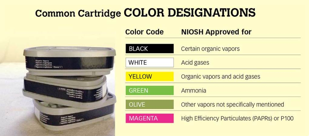 chart of common respirator cartridge color codes