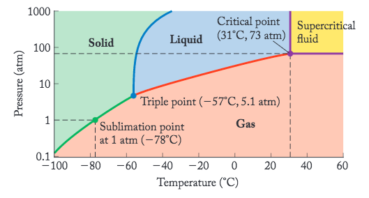 co2 pressure temperature phase diagram 94 dodge dakota wiring solved referring to the for shown below question which of following best describes pha