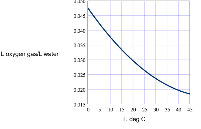 Solved: Use The Graph Of Solubility Of O2 In Water Versus