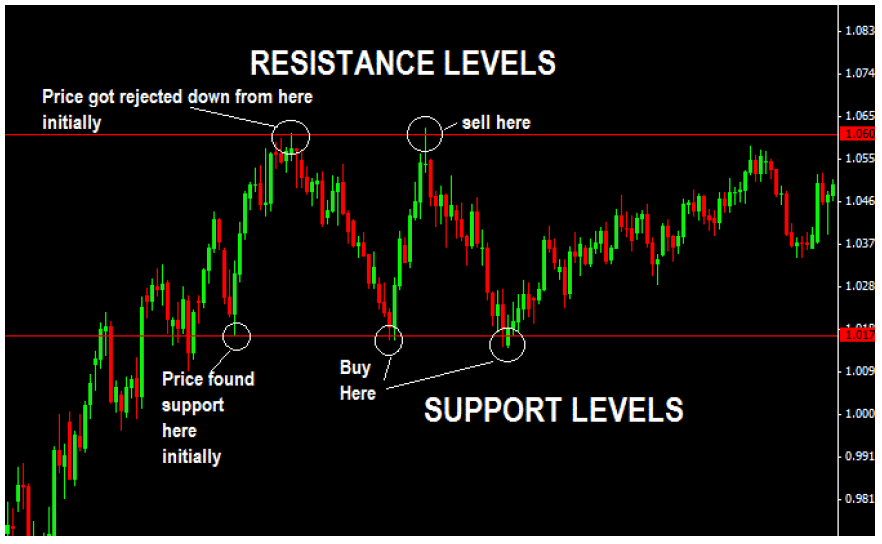 Horizontal-Support-And-Resistance-Levels