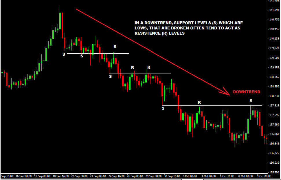 How-to-Trade-Support-Turned-Resistance-Levels