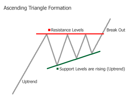Ascending-Triangle-Formation-Chart-Pattern