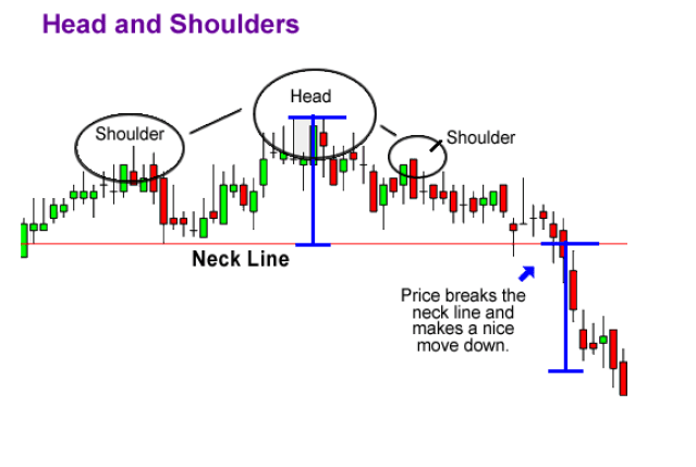 How-To-Take-Profits-On-Head-And-Shoulder-Chart-Pattern