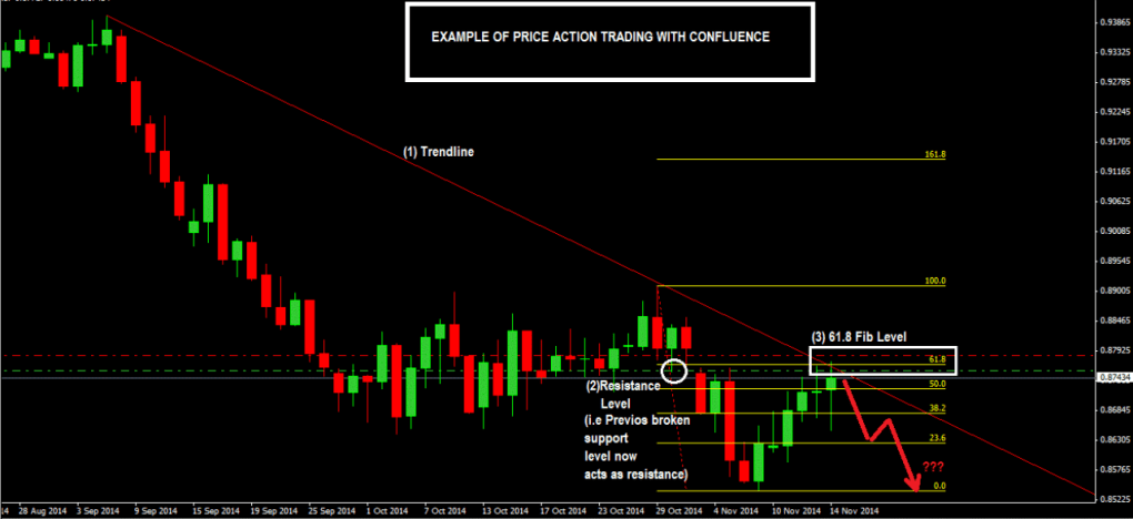 How-To-Trade-Confluence-With-Price-Action