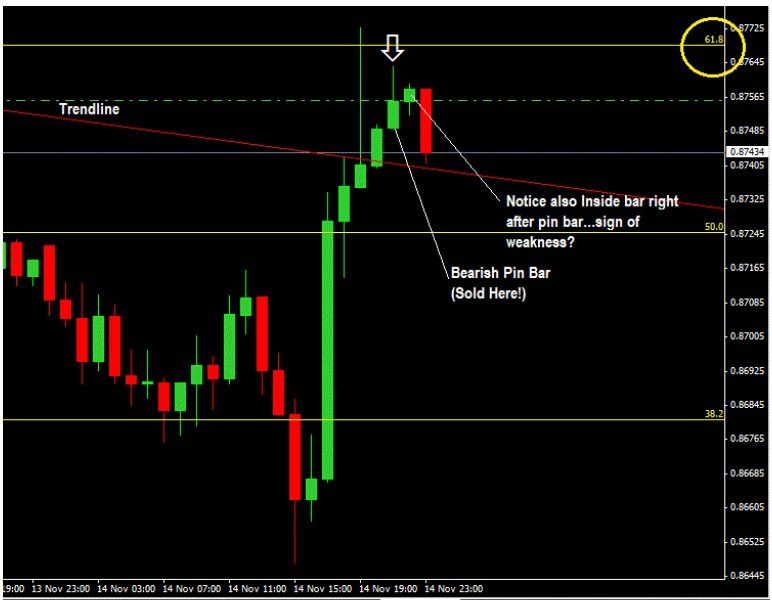 How-To-Trade-Confluence-of-Fibonacci-and-Trendline-With-Price-Action