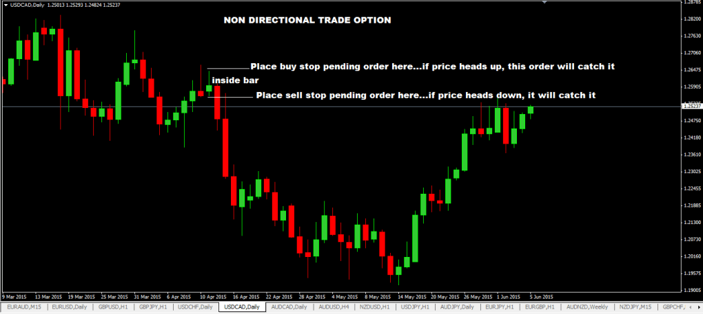 Inside-Bar-Forex-Trading-System