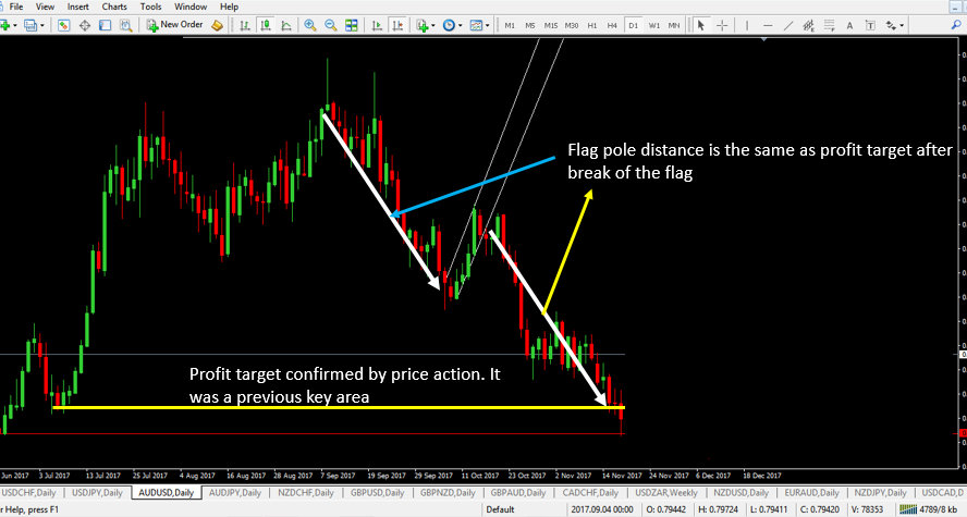 Profit target for a bearish flag