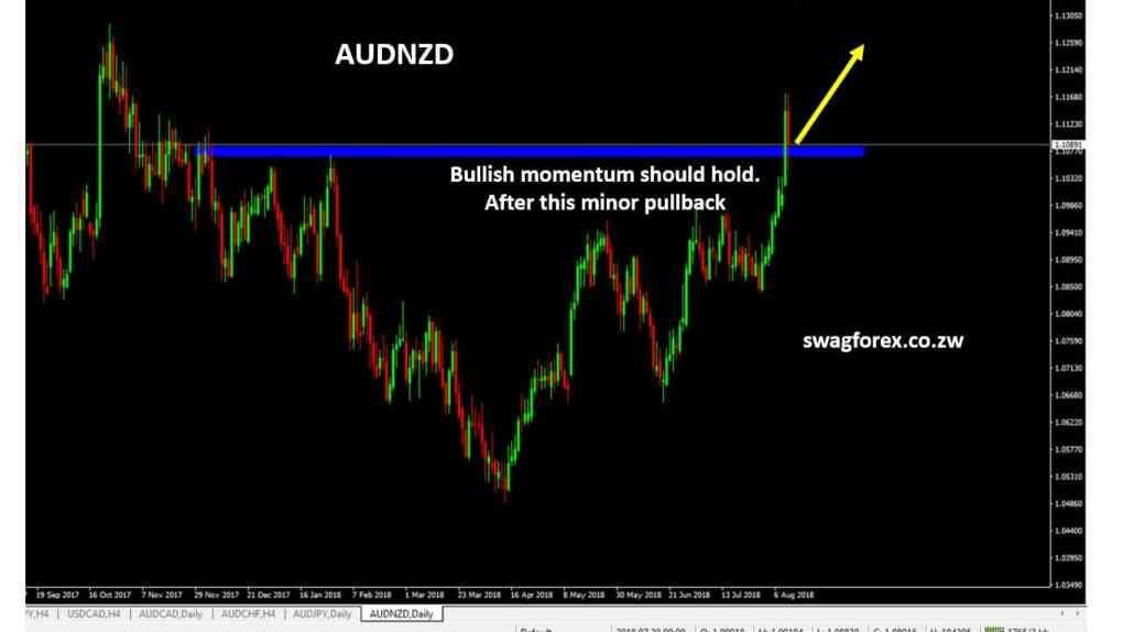 AUDNZD forex signals