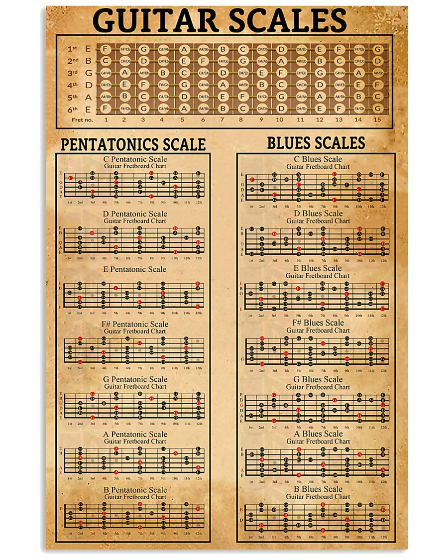 best selling products vintage guitar scales poster