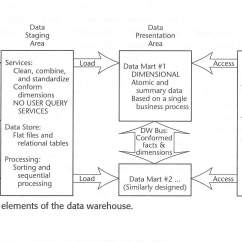 Data Warehouse Architecture Diagram With Explanation Er For Student Information System