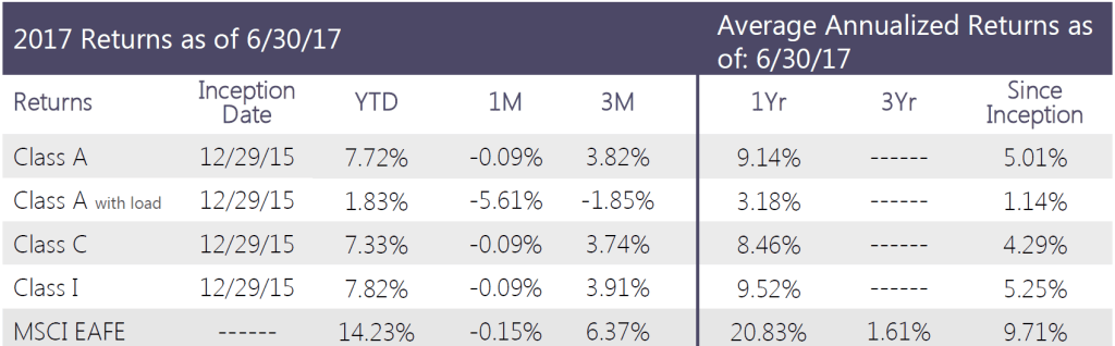 Swan-Defined-Risk-Foreign-Developed-Fund-Q2-2017-performance