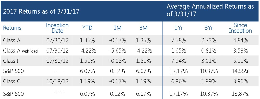 Swan Defined Risk Fund - Performance metrics Q1 2017