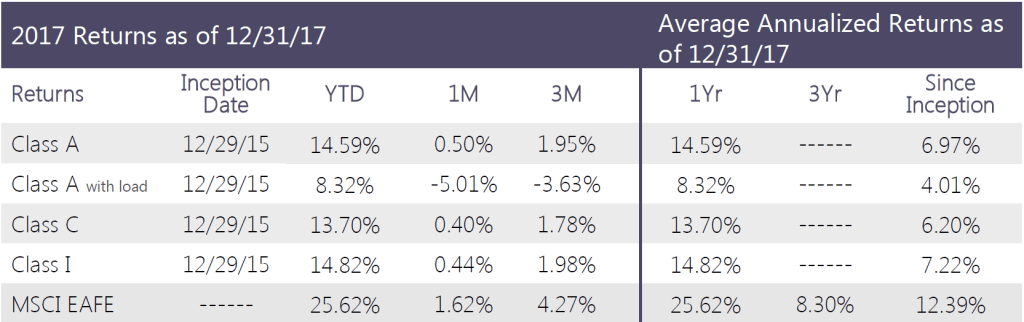 Swan-Defined-Risk-Foreign-Developed-Fund-Q4-2017-performance