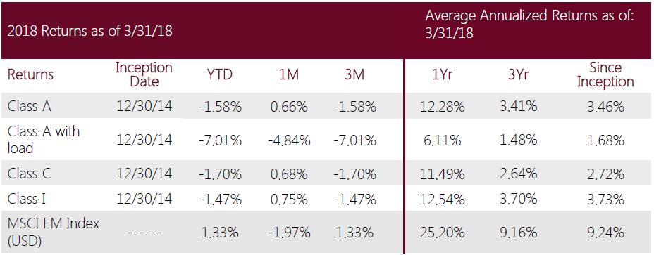 Swan-Defined-Risk Emerging-Markets-Fund-Q1 2018-performance