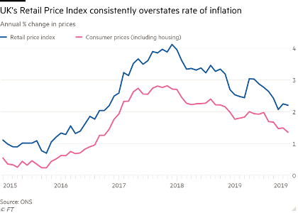 UK Consumer Price Index since 1989