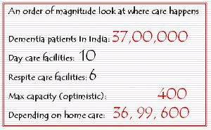 statistics for dementia facilities in India