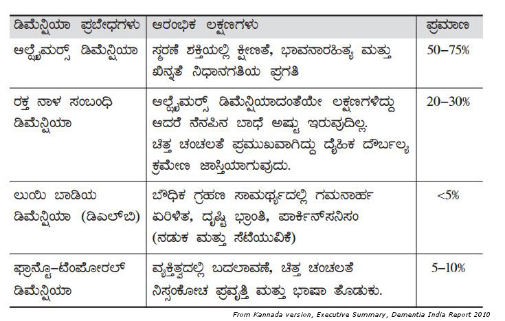 table in Kannada giving dementia causing diseases and their typical symptoms