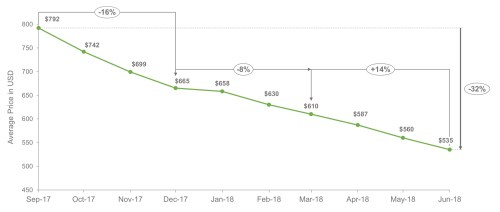 small resolution of pulling some additional data from the swappa marketplace we can track the note 8 s steady decline in used pricing from the time the phone launched in