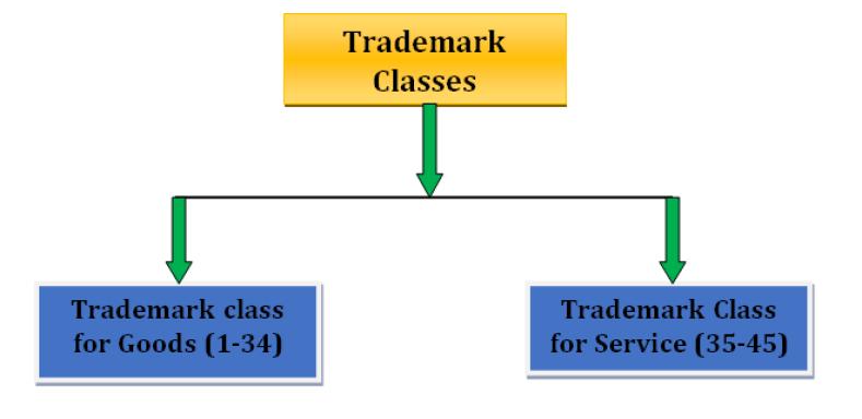 Trademark-class