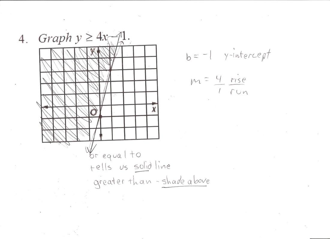 Alg 3rd 9 Weeks Study Guide