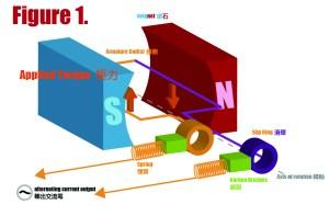 Wind Energy as an Alternative | swcphysics30