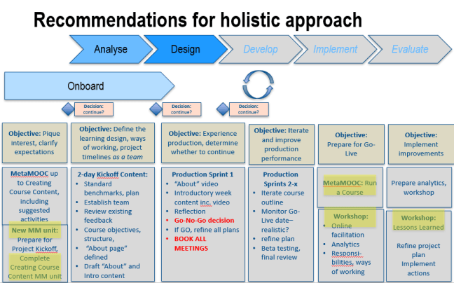 RecommendedApproach