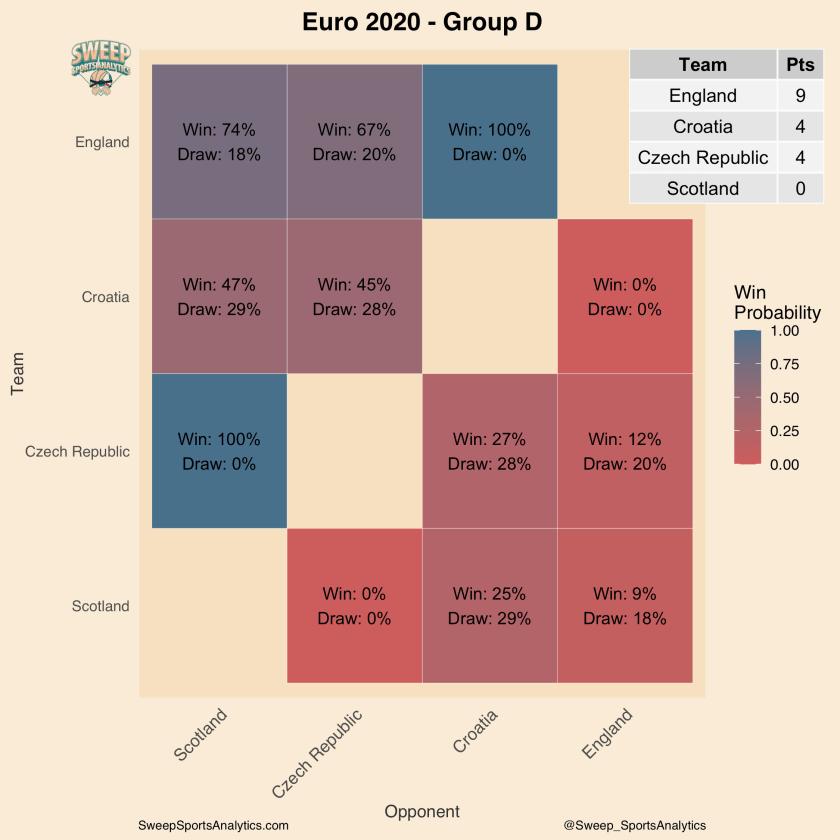 group-d-win-prob-matchday2-heatmap-probabilities