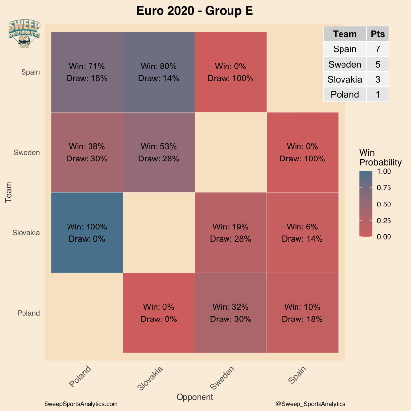 Euro 2020 heatmap of win and draw probabilities, with projected group standings.