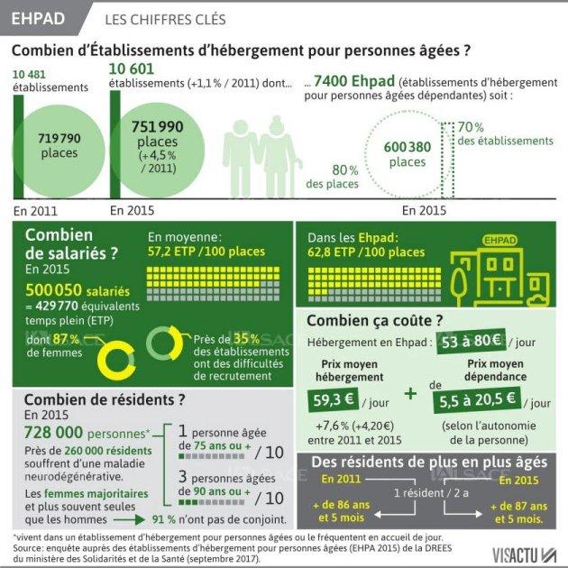 Infographie sur les Ehpad