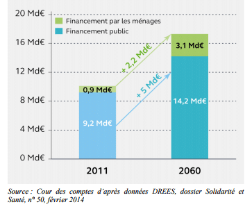 Evolution prévisible du reste à charge APA pour les foyers français.