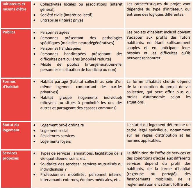Liste détaillée des typologies d'habitats inclusifs extraite du guide de la CNSA