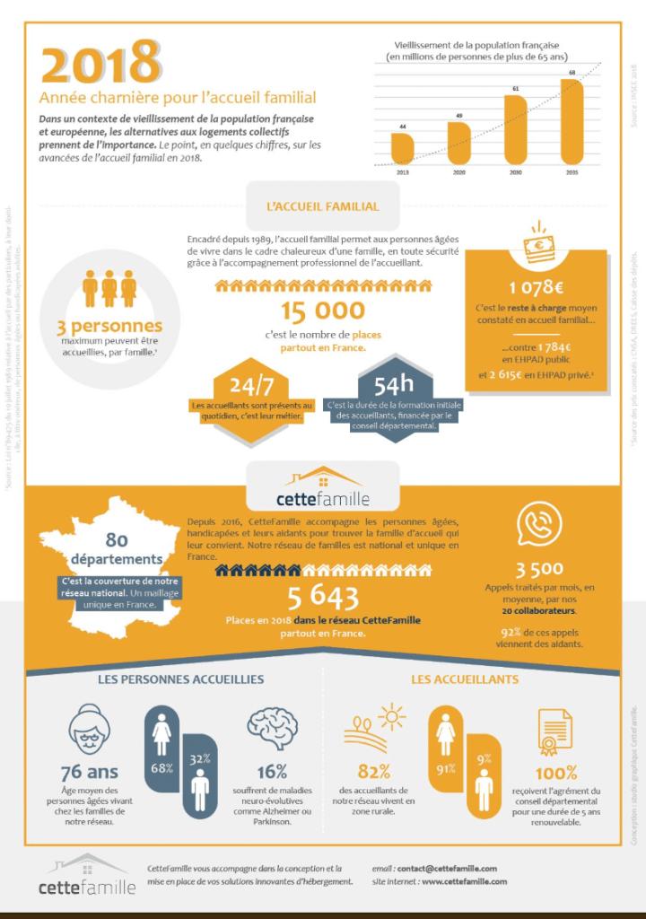 Une infographie avec les chiffres clé du marché de la famille d'accueil réalisée par CetteFamille