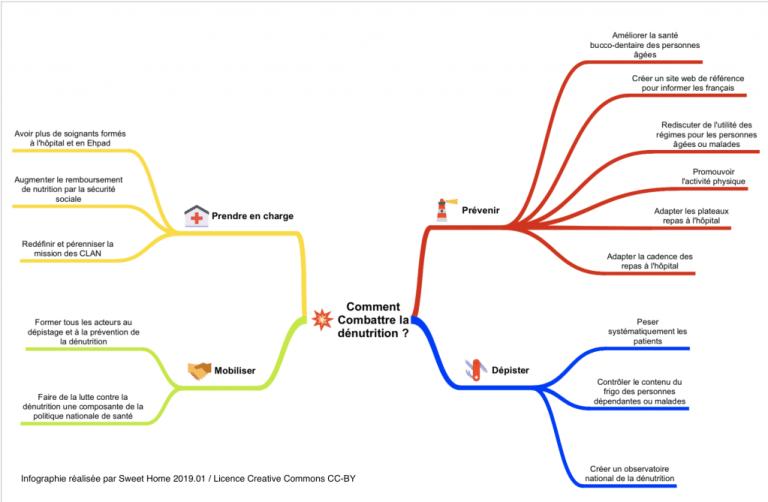 Infographie des 14 actions prioritaires de lutte contre la dénutrition préconisées par le collectif