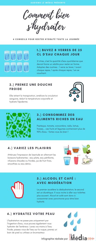 Infographie Audiens le Média : comment bien s'hydrater