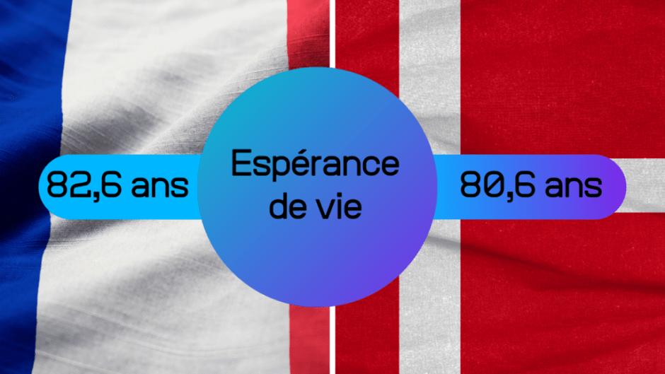 Quelles sont les différences entre la France et le Danemark dans la prise en charge des seniors : l'espérance de vie