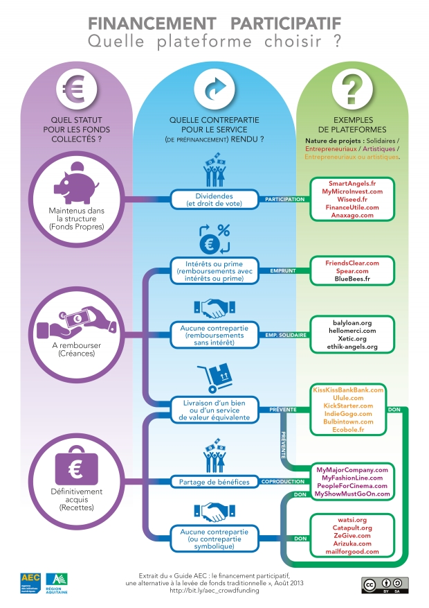 Infographie financement participatif