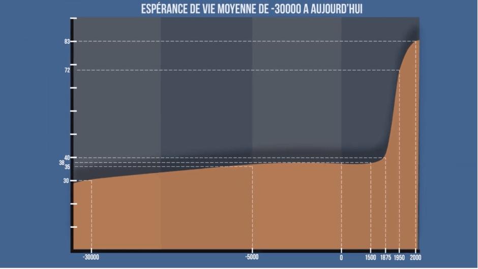 l'espérance de vie de moins 30 000 à nos jours : un bond énorme se produit à la révolution industrielle.