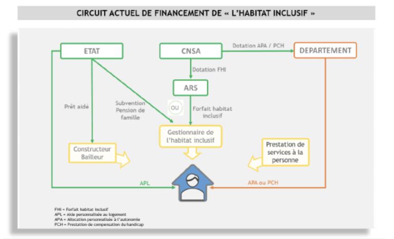 Le circuit de financement de l'habitat inclusif