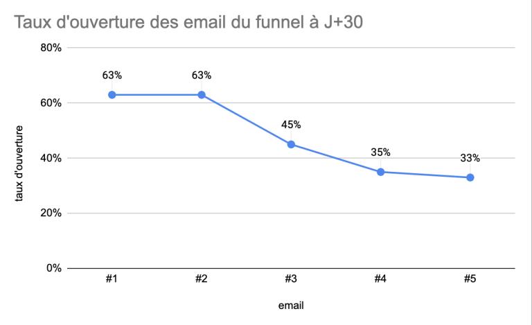 le taux d'ouverture des email du funnel de l'opération veufs by autonomie planners